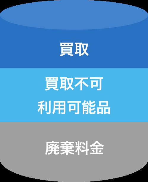 廃棄料金の図(のらくろ)